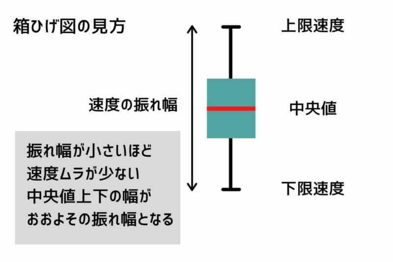 箱ひげ図の説明