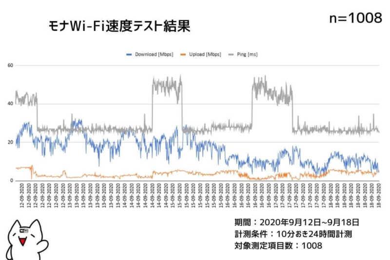 モナWiFi通信速度測定結果まとめ2