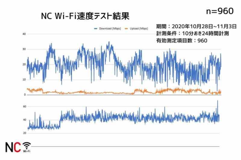 NCWIFI通信速度測定結果まとめ
