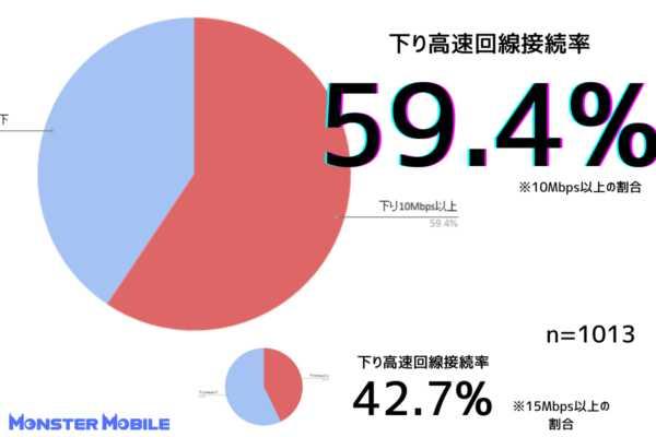 モンスターモバイル速度測定 下り高速回線接続率59.4%