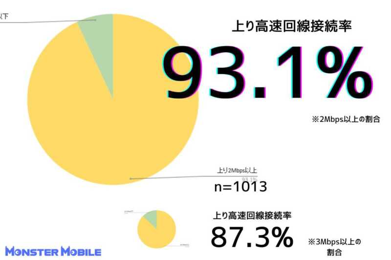 モンスターモバイル速度測定 上り回線高速接続率93.1%