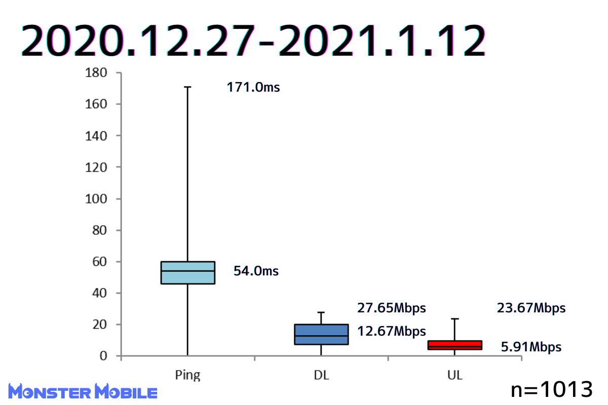 モンスターモバイル速度測定 下り中央値上り中央値Ping中央値
