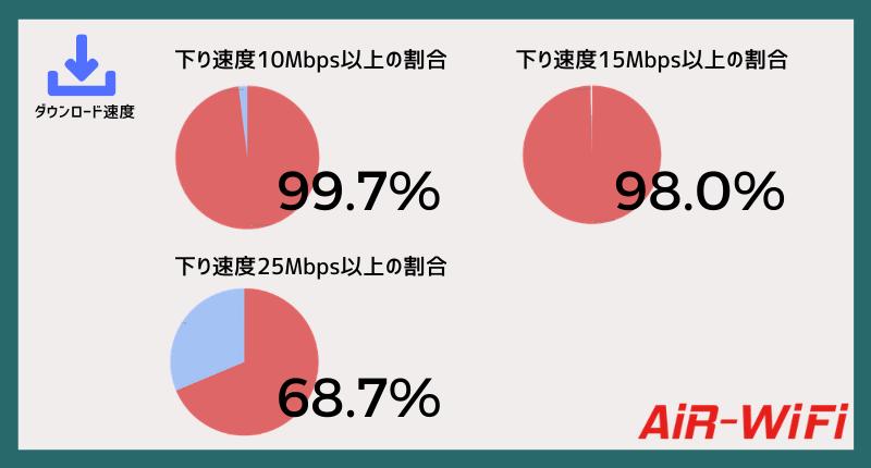 AiR-WiFi下り高速率