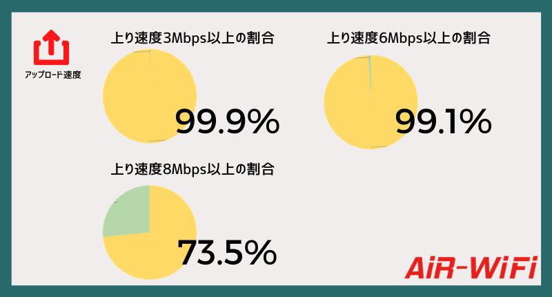 AiR-WiFi上り高速率