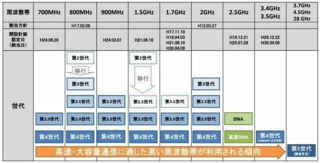 総務省データ(移動通信システム用周波数の割当て状況)