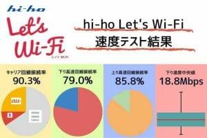 hi-ho Let's Wi-Fi通信速度テスト結果!キャリア接続率90.3%|下り回線速度中央値18.8Mbps