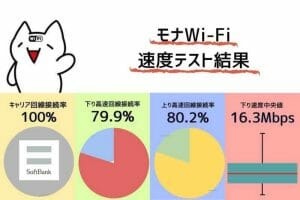モナWiFi超容量クラウドSIMプランの通信速度測定|下り通信速度中央値16.3Mbps キャリア回線接続率100%