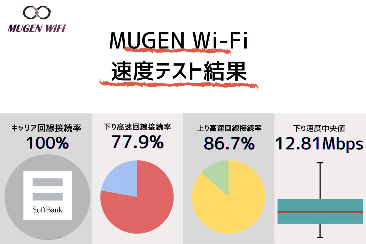 Mugenwifi速度測定結果タイトル