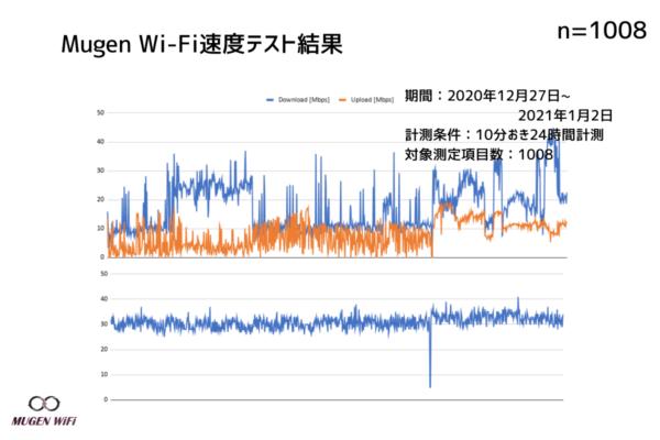 MugenWiFi速度測定結果図