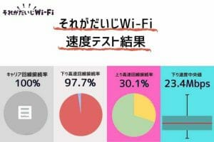 それがだいじWiFiの通信速度測定結果|下り速度中央値が23.4Mbpsと高速で満足できるサービス