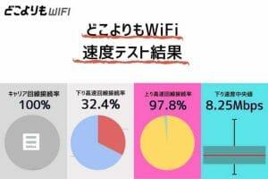 どこよりもWiFiの通信速度測定結果|アップロード速度が速くZoom向き