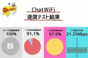 ChatWiFi(チャットワイファイ)の通信速度測定結果 下り速度が良好でテレワークも可能な快適サービス