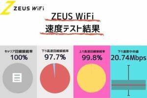 ZEUS WiFiの通信速度測定結果|下り上り共に抜群の安定性でおすすめできるクラウドSIMWiFiルーター