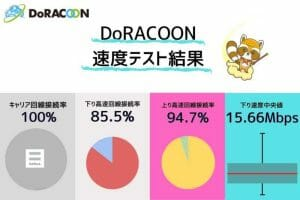DoRACOONの通信速度測定結果|法人向けサービスというだけあって群を抜くアップロード速度