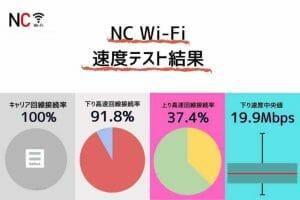 NC Wi-Fiの通信速度測定結果|下り中央値19.9Mbpsと高速通信が可能
