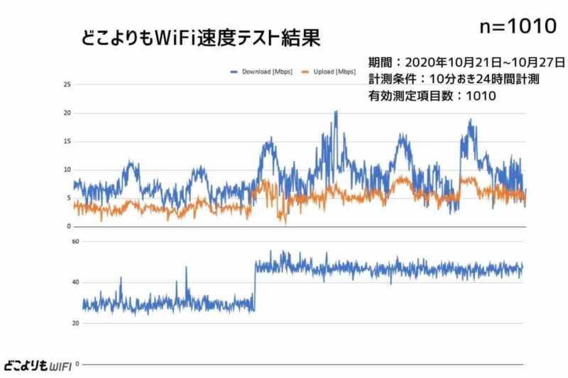 どこよりもWiFi通信速度測定結果まとめ