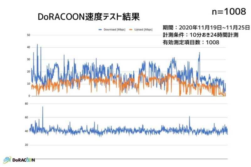 DoRACOON通信速度測定結果