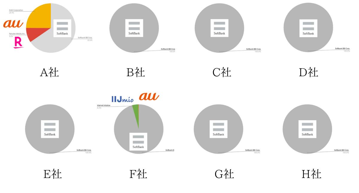 クラウドSIMの仕組みを用いたWiFiルーターに関する調査結果(キャリア回線接続率)