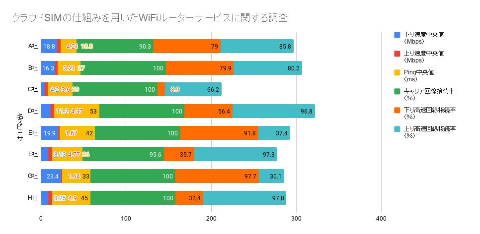 クラウドSIMの仕組みを用いたWiFiルーターに関する調査結果(図表