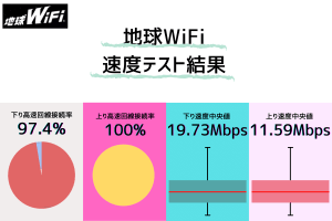 地球WiFiの通信速度測定結果|レペゼン地球のキャラクターとは裏腹のファン以外にもおすすめしたい堅実...