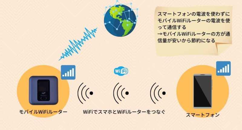 モバイルWiFiルーターを介して通信する仕組み