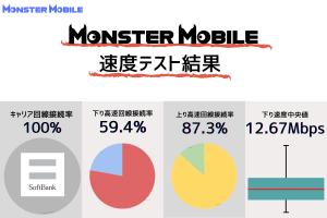 MonsterMobile(モンスターモバイル)の通信速度を検証|24時間10分おき7日間計測