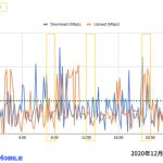 モンスターモバイル速度測定2020年12月28日