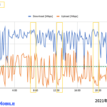 モンスターモバイル速度測定2021年1月2日
