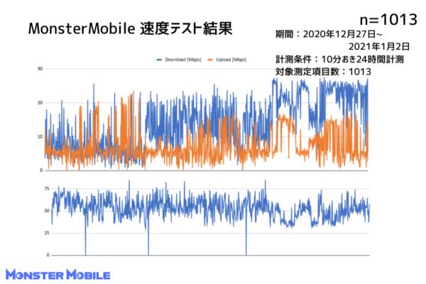 モンスターモバイル速度測定結果