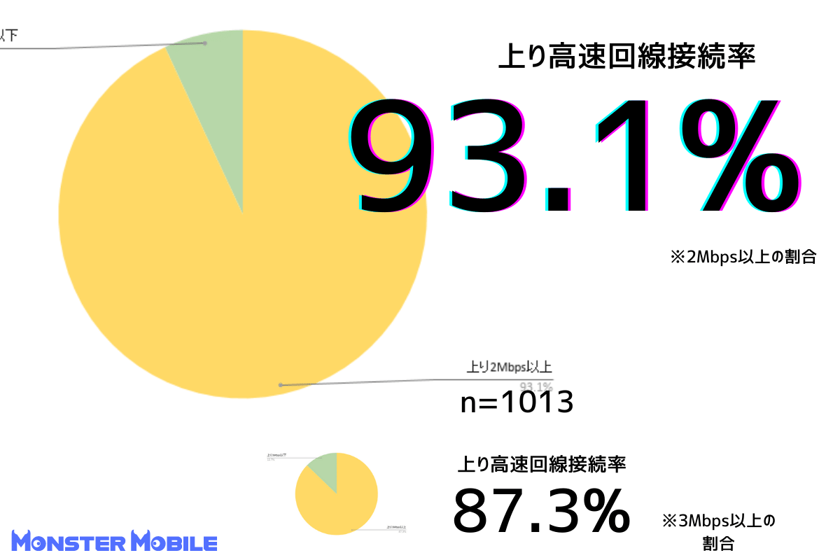 モンスターモバイル速度測定|上り回線高速接続率93.1%