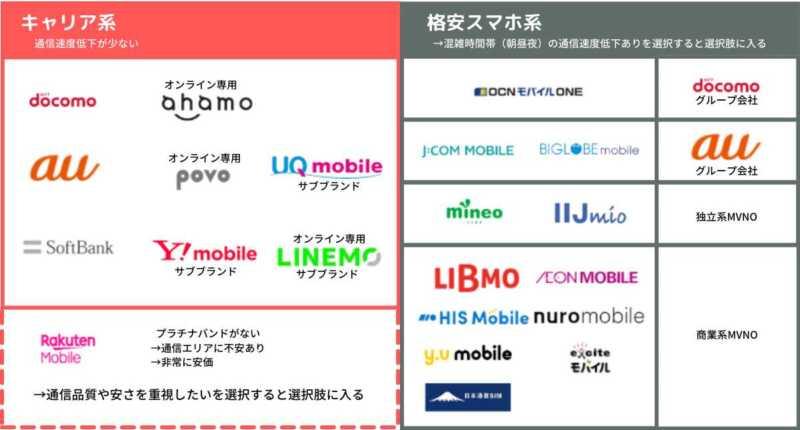 携帯電話会社分類
