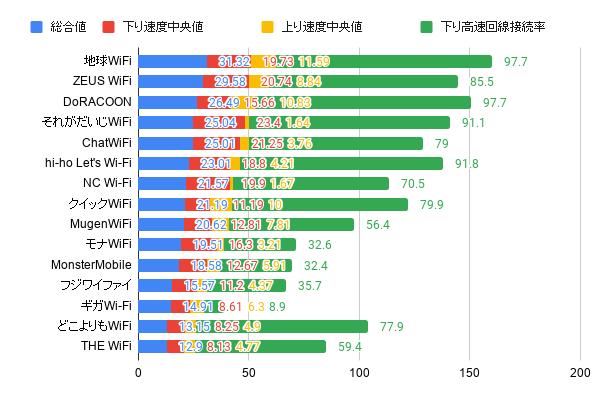 クラウドSIMWiFiルーター速度総合値ランキング
