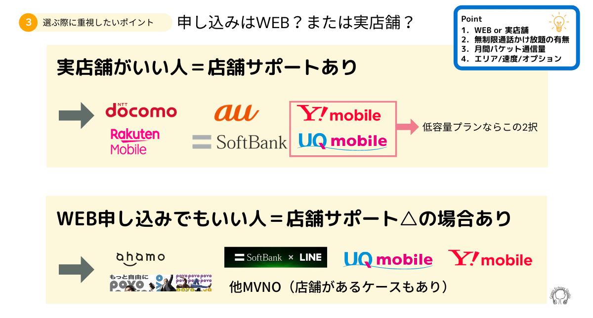 携帯電話料金プランの選び方1申し込みはWEBか実店舗か