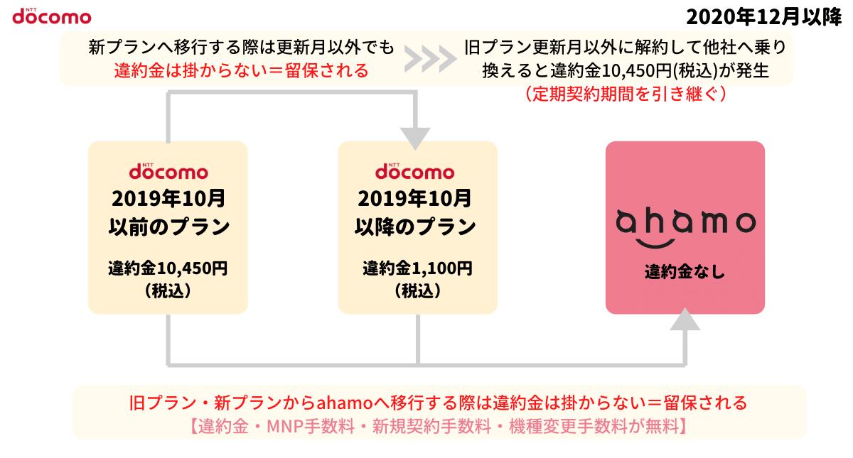 ドコモからahamoへ移行する際の手数料
