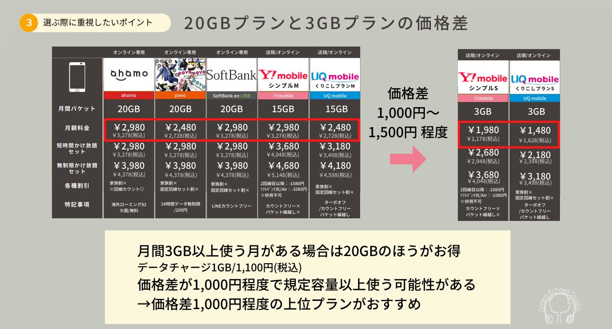 携帯電話料金プラン20GBと3GBの価格差