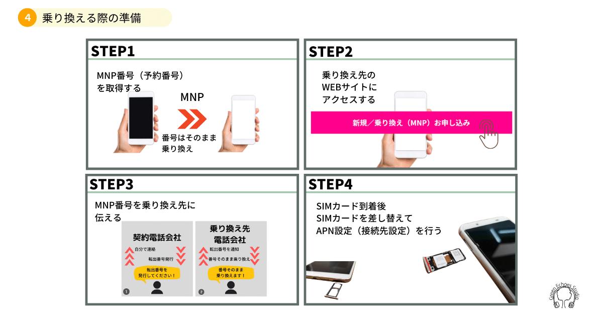 携帯電話を乗り換える際の準備