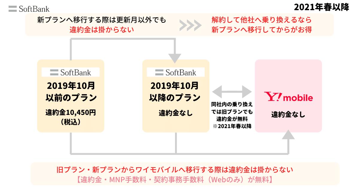 ソフトバンクとワイモバイル間の移行手数料