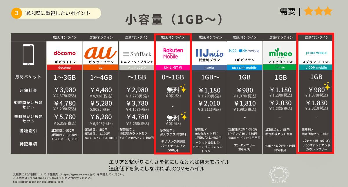 携帯電話料金プラン比較表(1GBから)