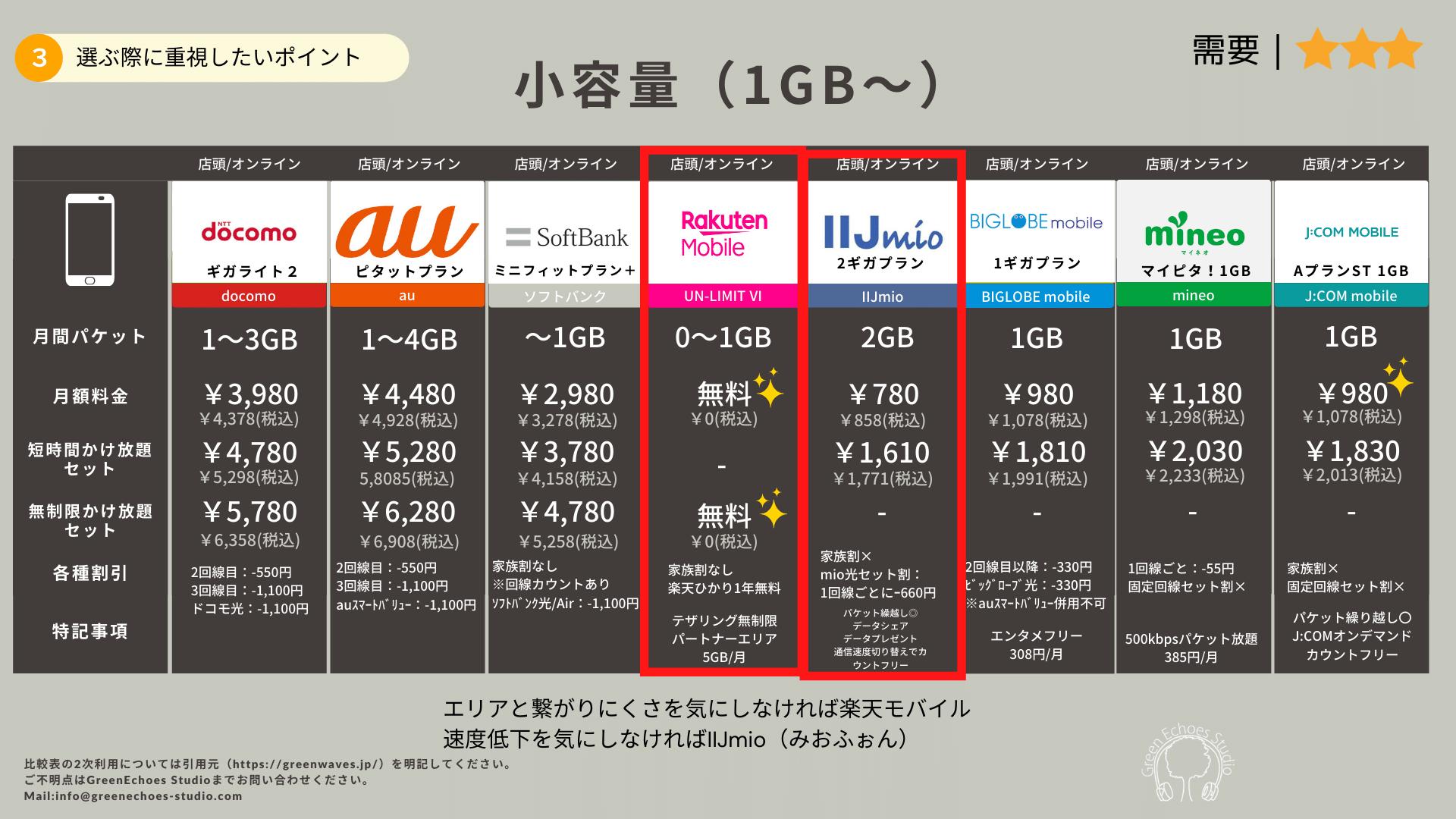 月間パケット上限1GB比較表