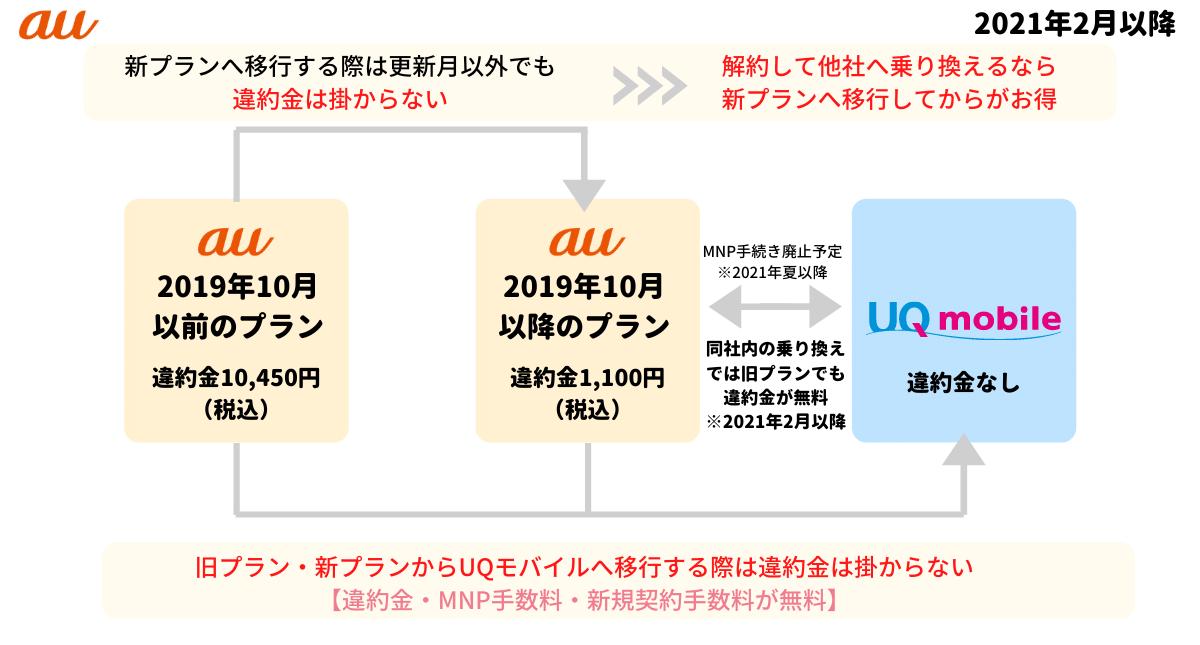 auとUQモバイル間の移行手数料