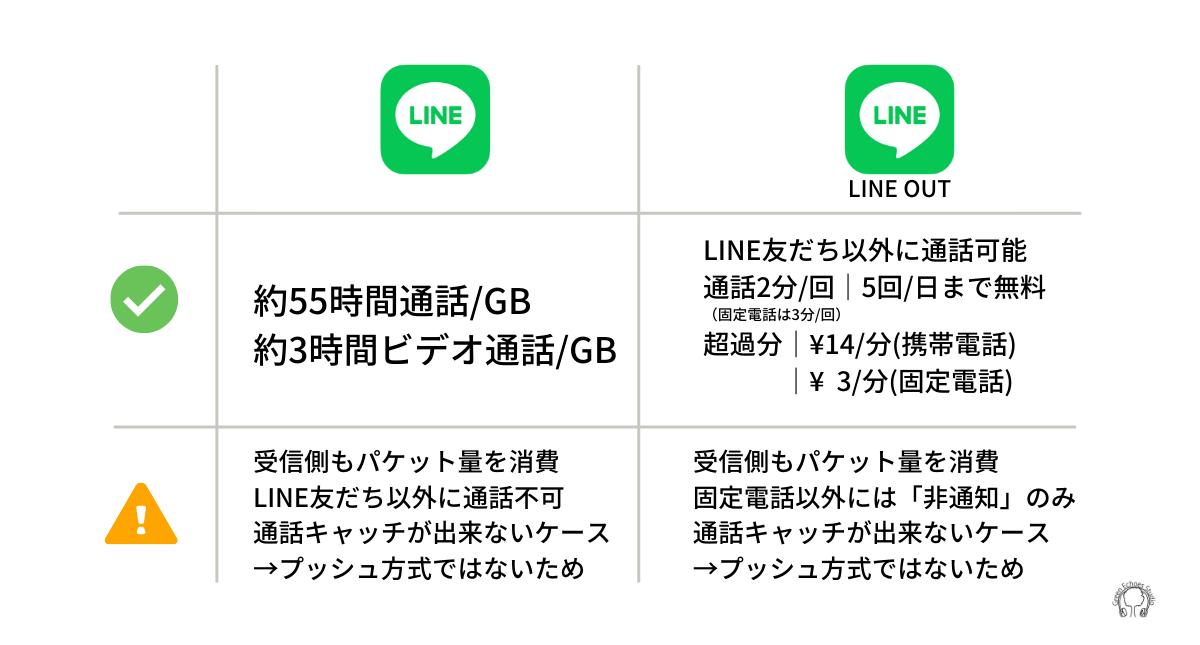 LINEとLINEOUTの違い