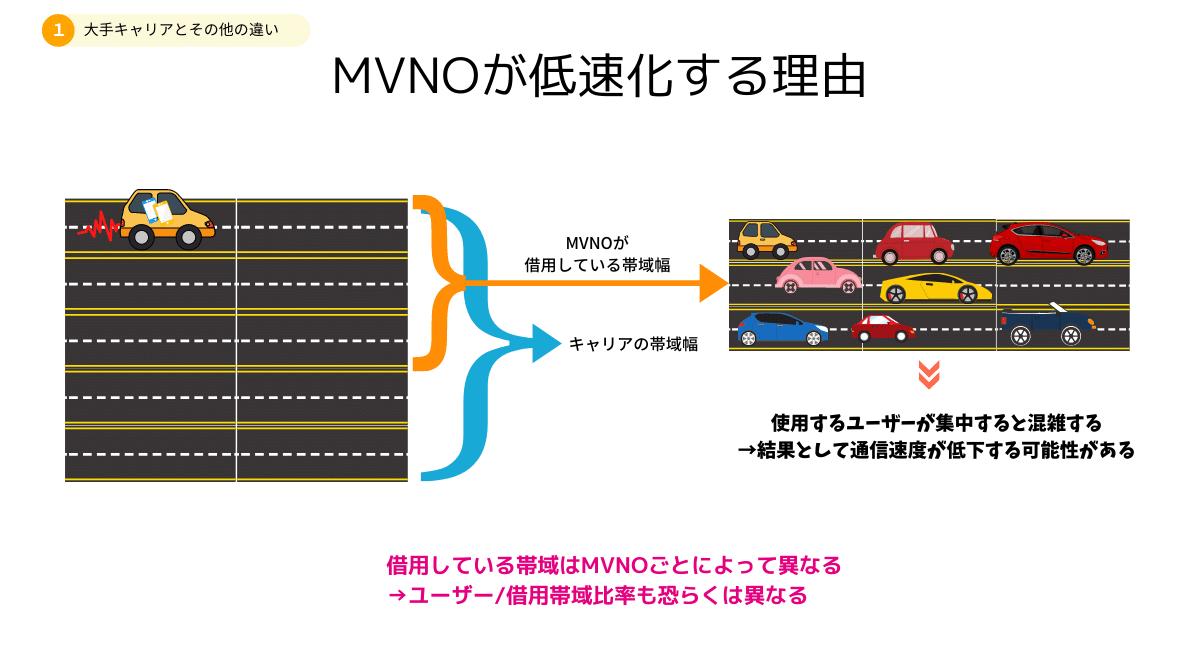 MVNOが低速化する理由