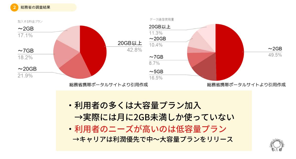 携帯電話パケット通信量の使用割合(総務省データ)