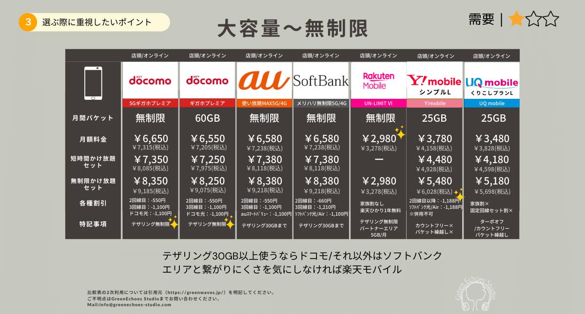 携帯電話料金プラン比較表(大容量〜無制限)