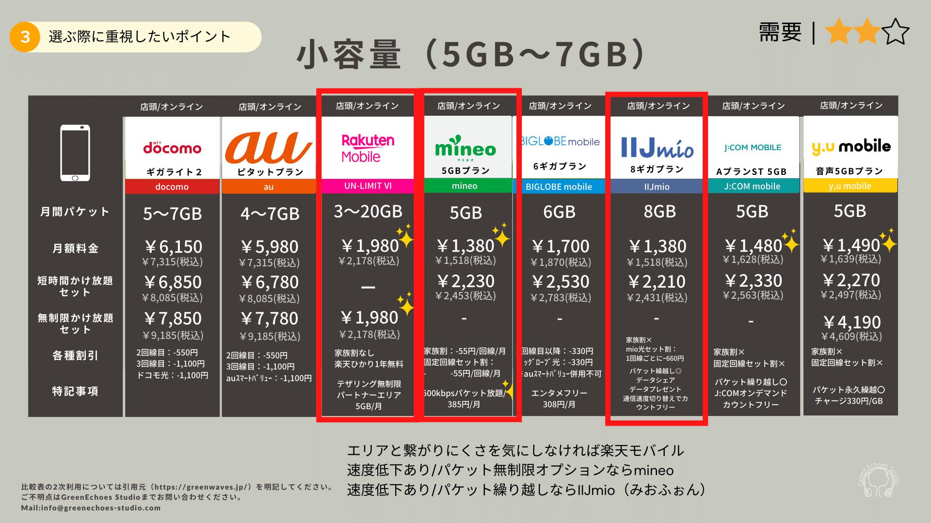 月間パケット上限5GB~7GB比較表