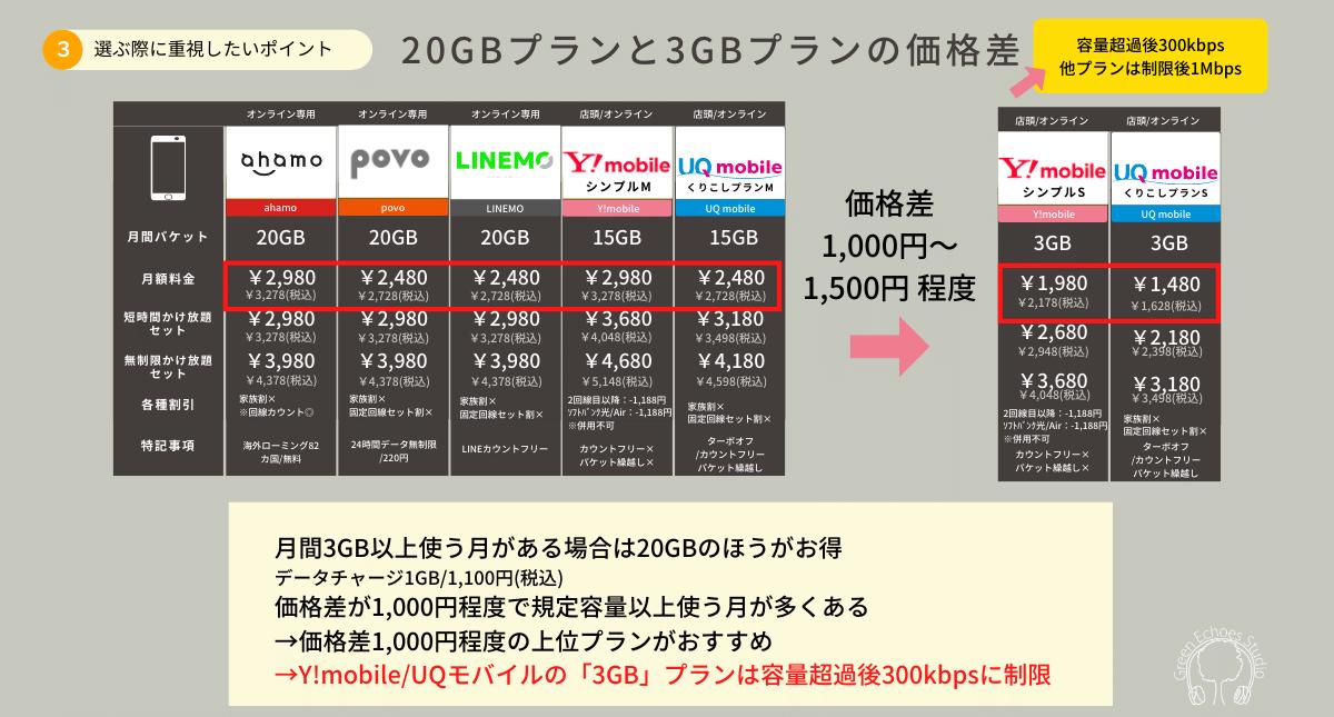 携帯電話料金プラン比較|20GBと3GBプランはどっちがお得?