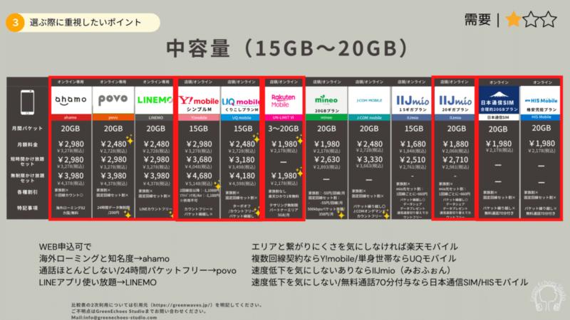 月間パケット上限15GB~20GB比較表