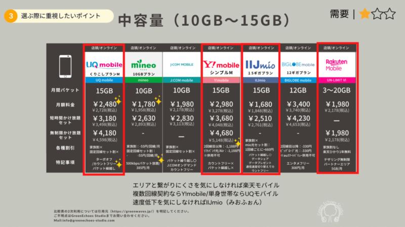 月間パケット上限10GB~15GB比較表