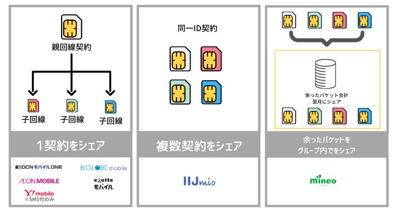 データシェアの種類