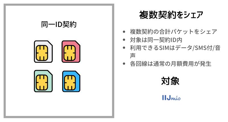 データシェアの種類|複数契約をシェア